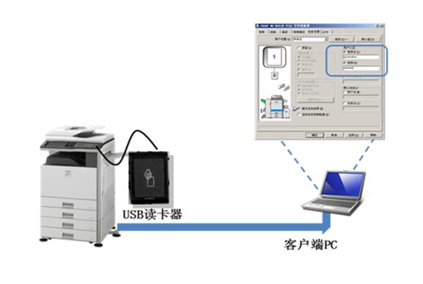 中山复印机出租 IC/ID卡身份认证解决方案