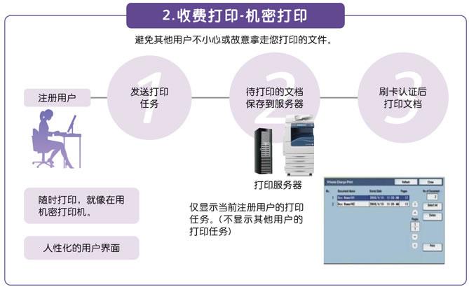 Equitrac文印输出解决方案